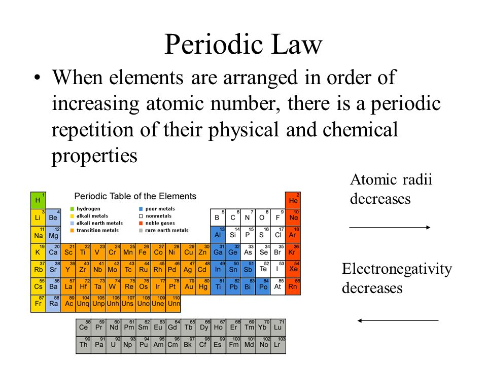 Periodic Law When elements are arranged in order of increasing atomic number, there is a periodic repetition of their physical and chemical properties Atomic radii decreases Electronegativity decreases