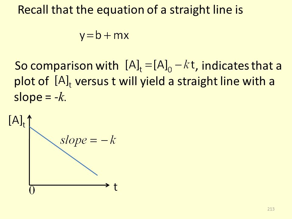 Recall that the equation of a straight line is So comparison with, indicates that a plot of versus t will yield a straight line with a slope = - k.