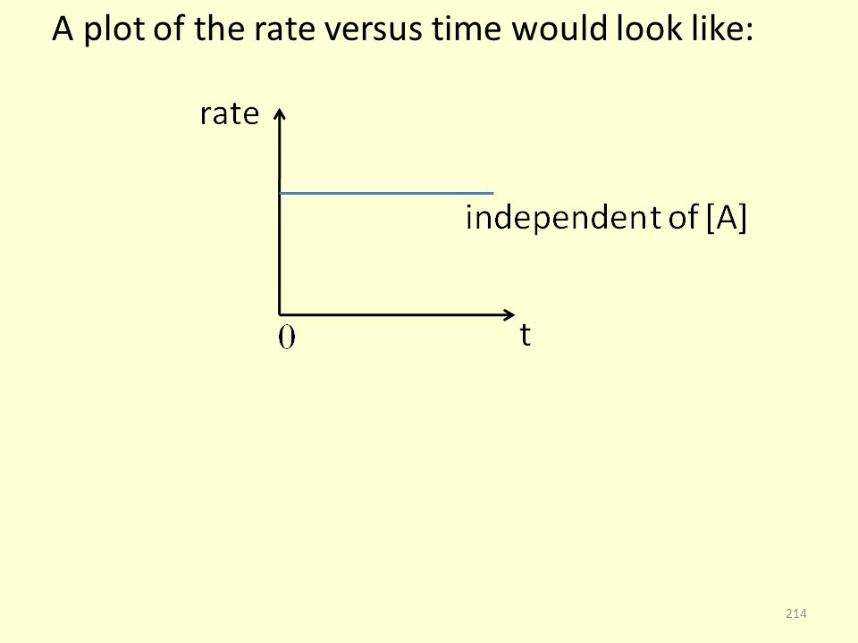 A plot of the rate versus time would look like: 214