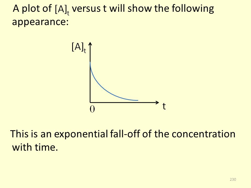 A plot of versus t will show the following appearance: This is an exponential fall-off of the concentration with time.