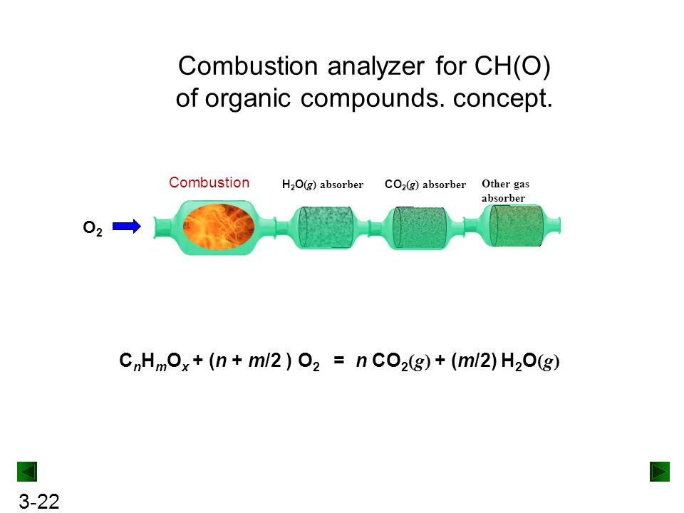 3-22 Combustion analyzer for CH(O) of organic compounds.