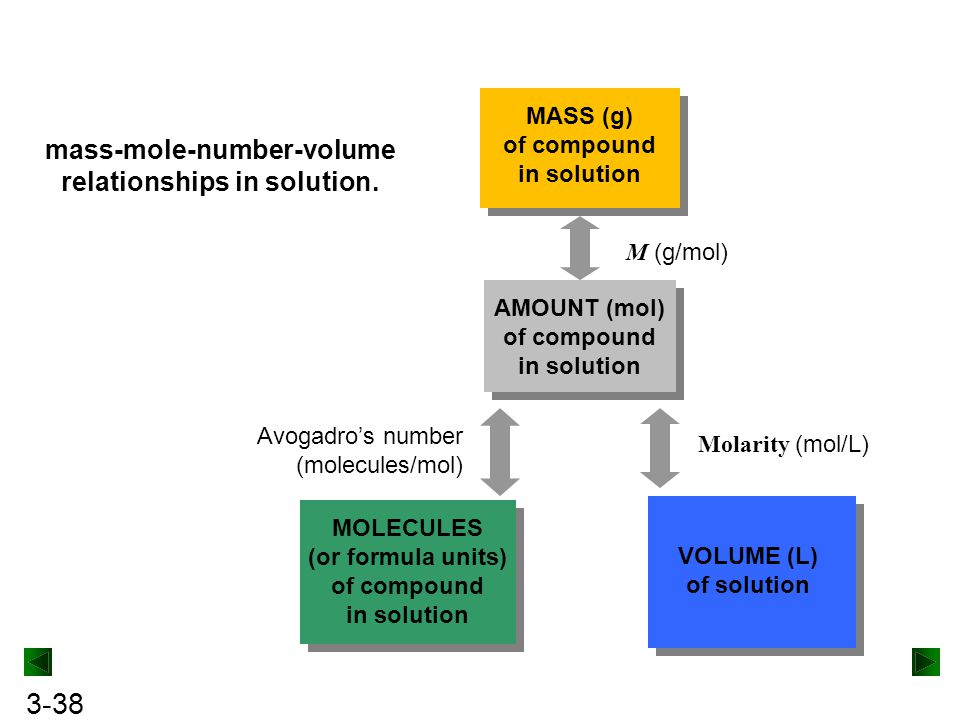 3-38 mass-mole-number-volume relationships in solution.