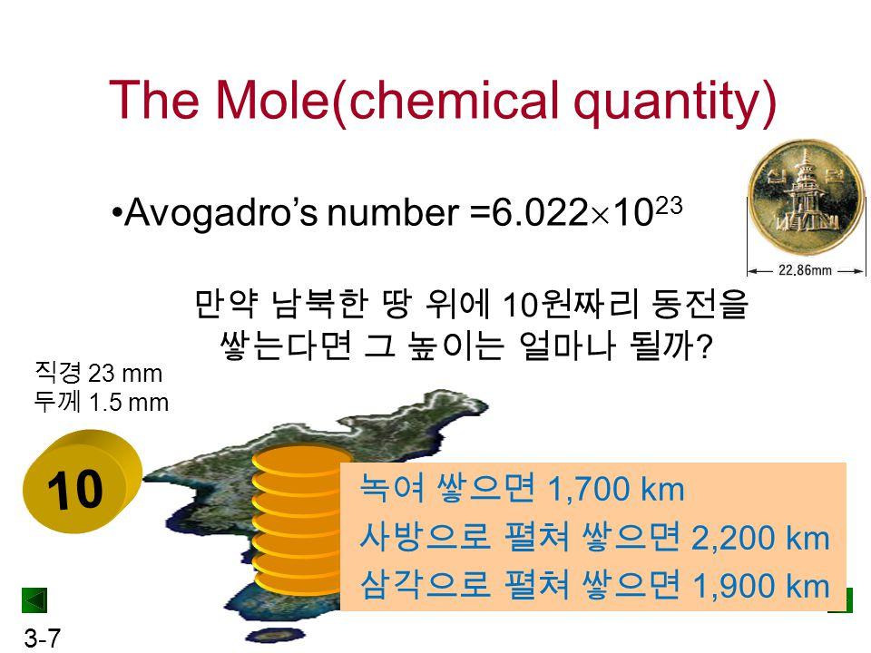 3-7 The Mole(chemical quantity) Avogadro's number =6.022  10 23 만약 남북한 땅 위에 10 원짜리 동전을 쌓는다면 그 높이는 얼마나 될까 ? 10 직경 23 mm 두께 1.5 mm 녹여 쌓으면 1,700 km 사방으로