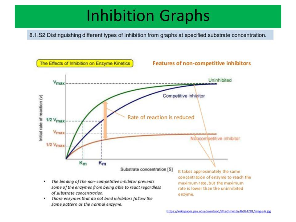 Inhibition Graphs