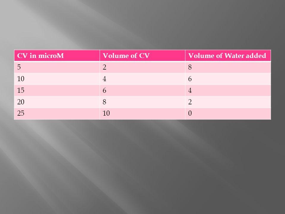 CV in microMVolume of CVVolume of Water added 528 1046 1564 2082 25100