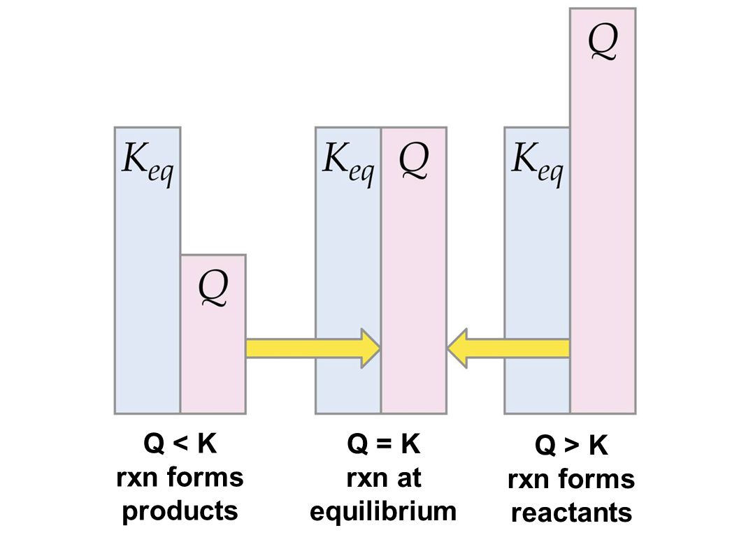 Q < K rxn forms products Q > K rxn forms reactants Q = K rxn at equilibrium