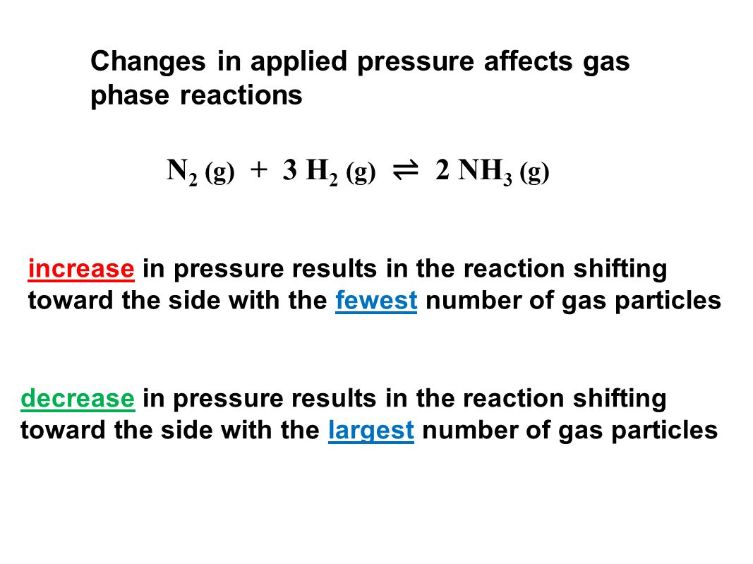 Changes in applied pressure affects gas phase reactions increase in pressure results in the reaction shifting toward the side with the fewest number of gas particles decrease in pressure results in the reaction shifting toward the side with the largest number of gas particles N 2 (g) + 3 H 2 (g) ⇌ 2 NH 3 (g)