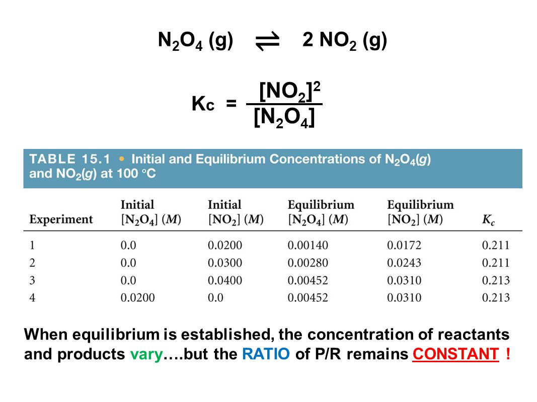 N 2 O 4 (g) 2 NO 2 (g) ⇌ When equilibrium is established, the concentration of reactants and products vary….but the RATIO of P/R remains CONSTANT .