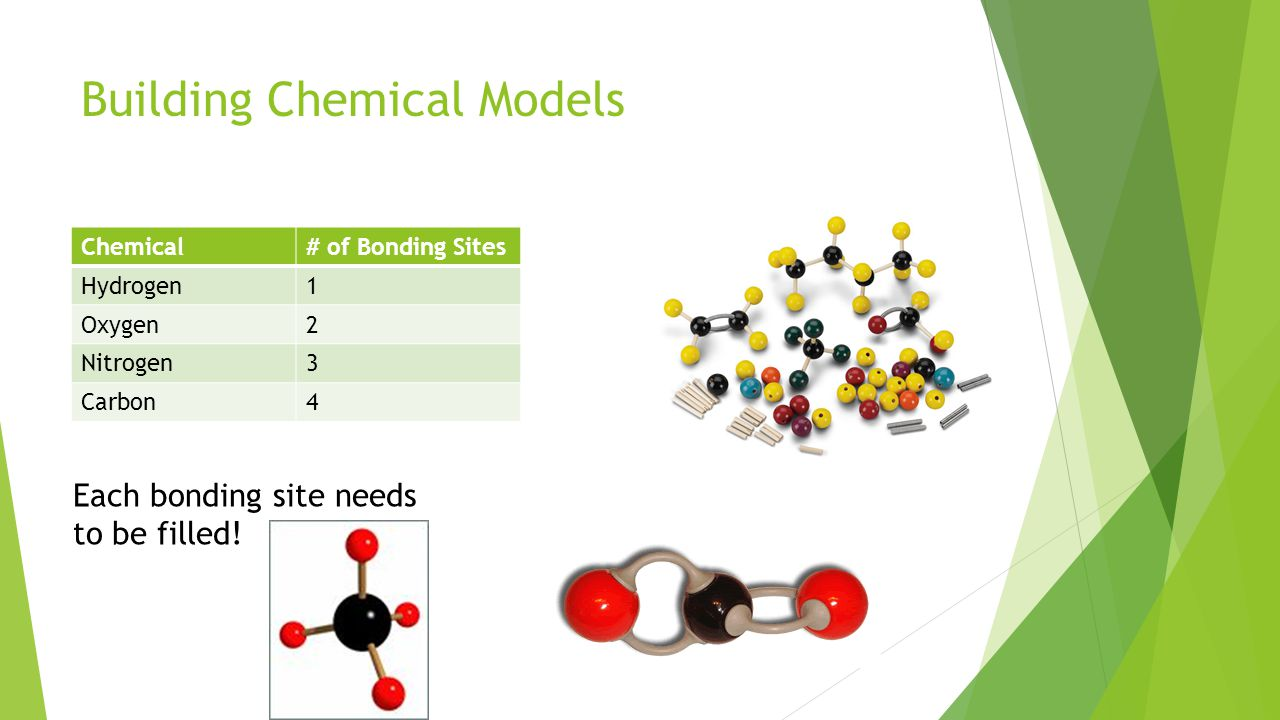 Building Chemical Models Chemical# of Bonding Sites Hydrogen1 Oxygen2 Nitrogen3 Carbon4 Each bonding site needs to be filled!