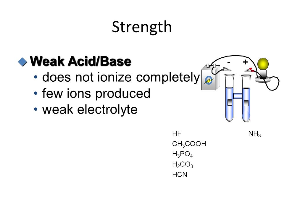 Strength  Weak Acid/Base does not ionize completely few ions produced weak electrolyte - + HF CH 3 COOH H 3 PO 4 H 2 CO 3 HCN NH 3