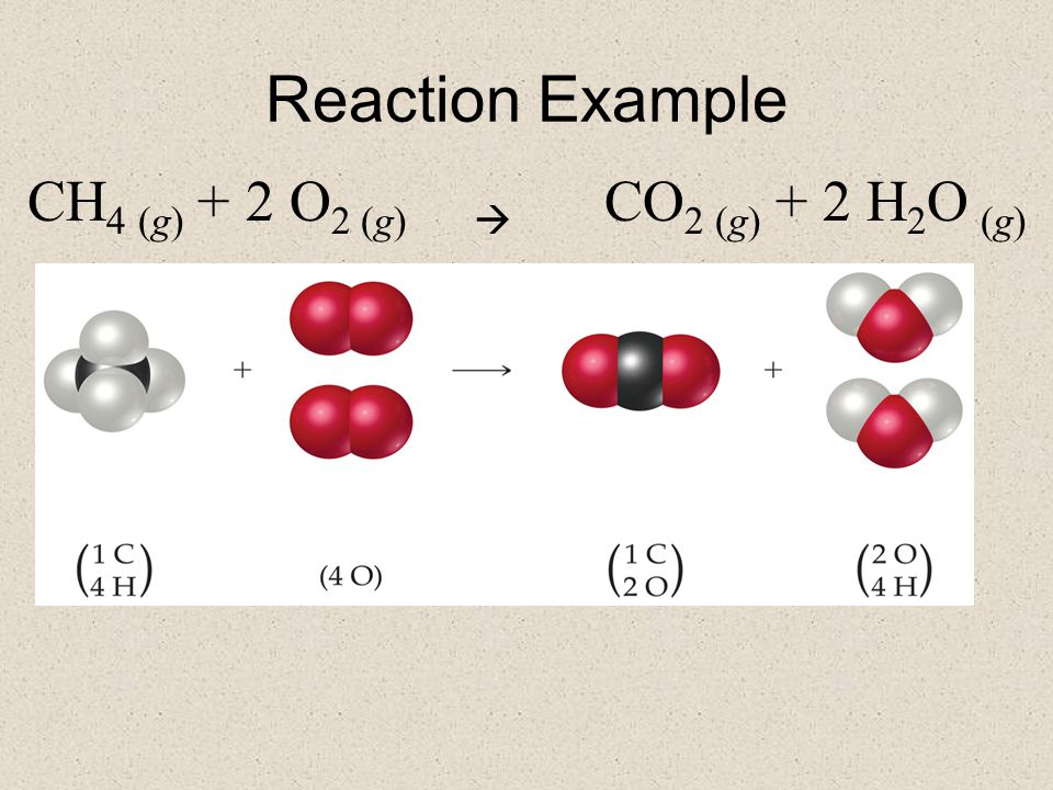 Reaction Example CH 4 (g) + 2 O 2 (g)  CO 2 (g) + 2 H 2 O (g)