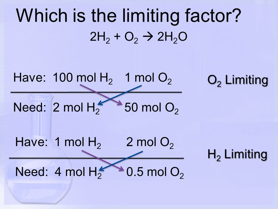 Which is the limiting factor? 2H 2 + O 2  2H 2 O Have: 100 mol H 2 1 mol O 2 Need: 2 mol H 2 50 mol O 2 O 2 Limiting H 2 Limiting Have: 1 mol H 2 2 m