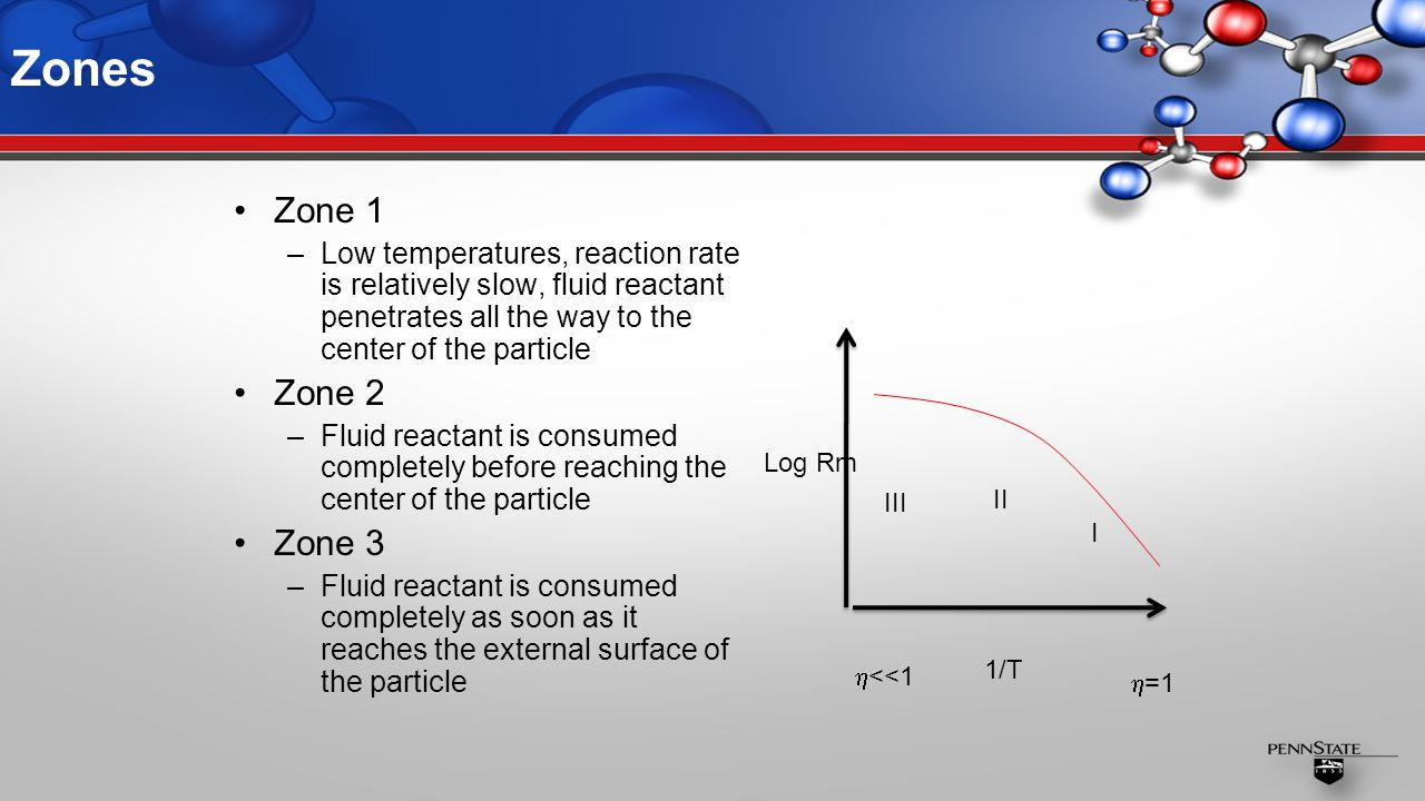 Zones Zone 1 –Low temperatures, reaction rate is relatively slow, fluid reactant penetrates all the way to the center of the particle Zone 2 –Fluid reactant is consumed completely before reaching the center of the particle Zone 3 –Fluid reactant is consumed completely as soon as it reaches the external surface of the particle III II I Log Rm 1/T  =1  <<1