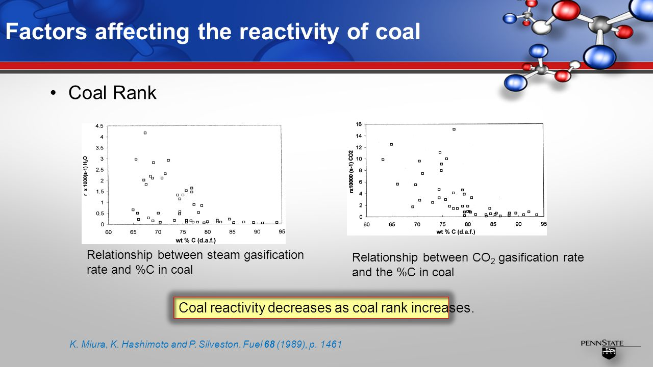 Factors affecting the reactivity of coal Coal Rank Relationship between steam gasification rate and %C in coal Relationship between CO 2 gasification rate and the %C in coal Coal reactivity decreases as coal rank increases.