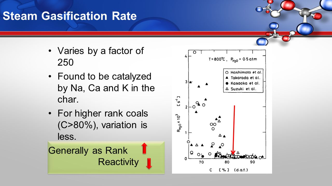 Steam Gasification Rate Varies by a factor of 250 Found to be catalyzed by Na, Ca and K in the char.