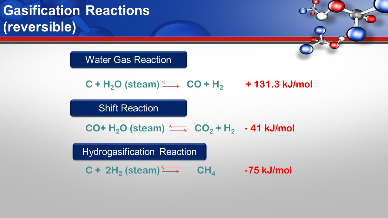 Gasification Reactions (reversible) C + H 2 O (steam) CO + H 2 + 131.3 kJ/mol CO+ H 2 O (steam) CO 2 + H 2 - 41 kJ/mol C + 2H 2 (steam) CH 4 -75 kJ/mol Water Gas Reaction Shift Reaction Hydrogasification Reaction