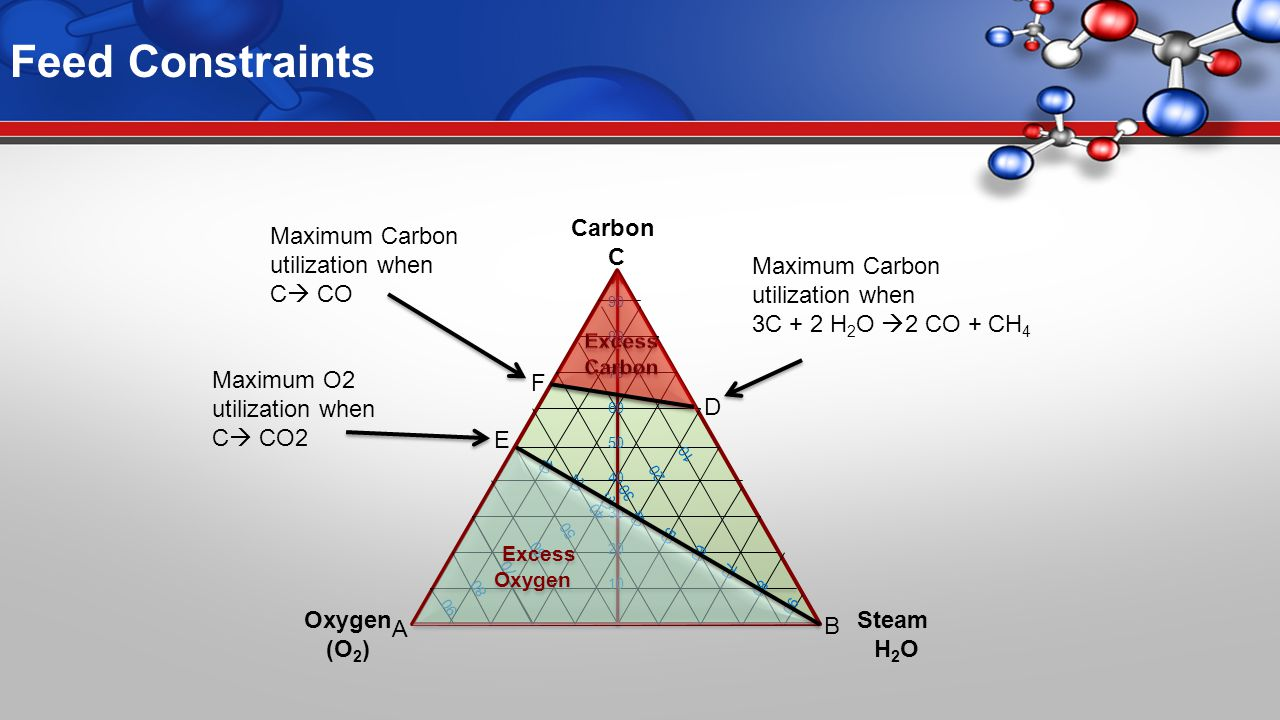 Feed Constraints Maximum O2 utilization when C  CO2 90 80 70 60 50 40 30 20 10 90 80 70 60 50 40 30 20 10 90 80 70 60 50 40 30 20 10 Excess Oxygen Excess Oxygen Carbon C Oxygen (O 2 ) Steam H 2 O B A F Maximum Carbon utilization when C  CO E Maximum Carbon utilization when 3C + 2 H 2 O  2 CO + CH 4 D