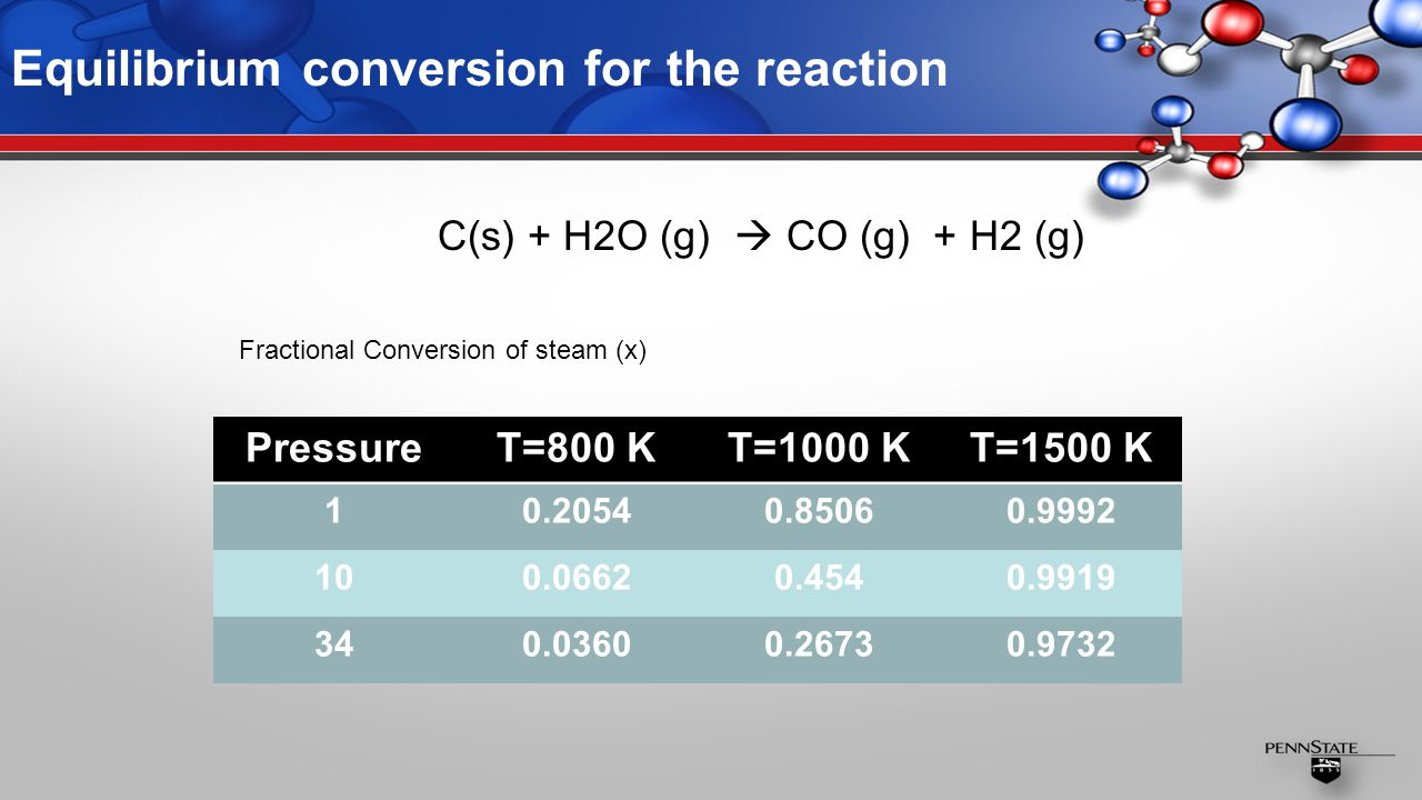 Equilibrium conversion for the reaction PressureT=800 KT=1000 KT=1500 K 10.20540.85060.9992 100.06620.4540.9919 340.03600.26730.9732 C(s) + H2O (g)  CO (g) + H2 (g) Fractional Conversion of steam (x)