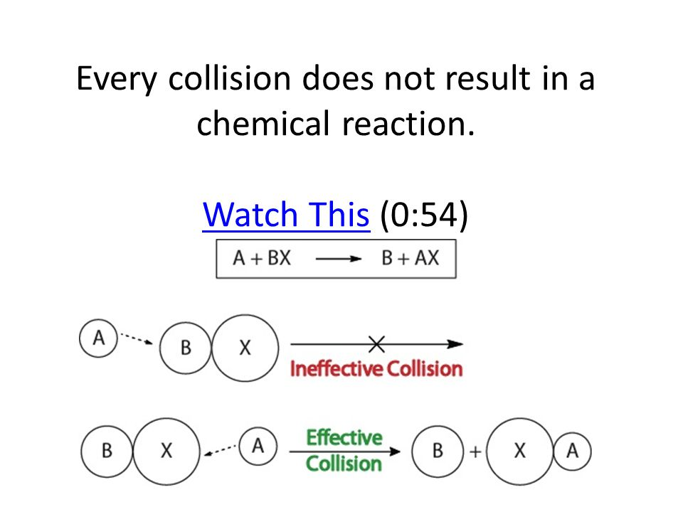 Every collision does not result in a chemical reaction. Watch This (0:54) Watch This