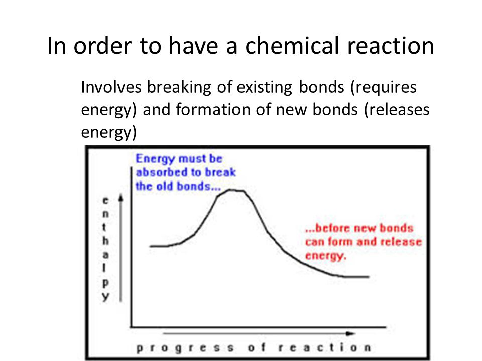 In order to have a chemical reaction Involves breaking of existing bonds (requires energy) and formation of new bonds (releases energy)
