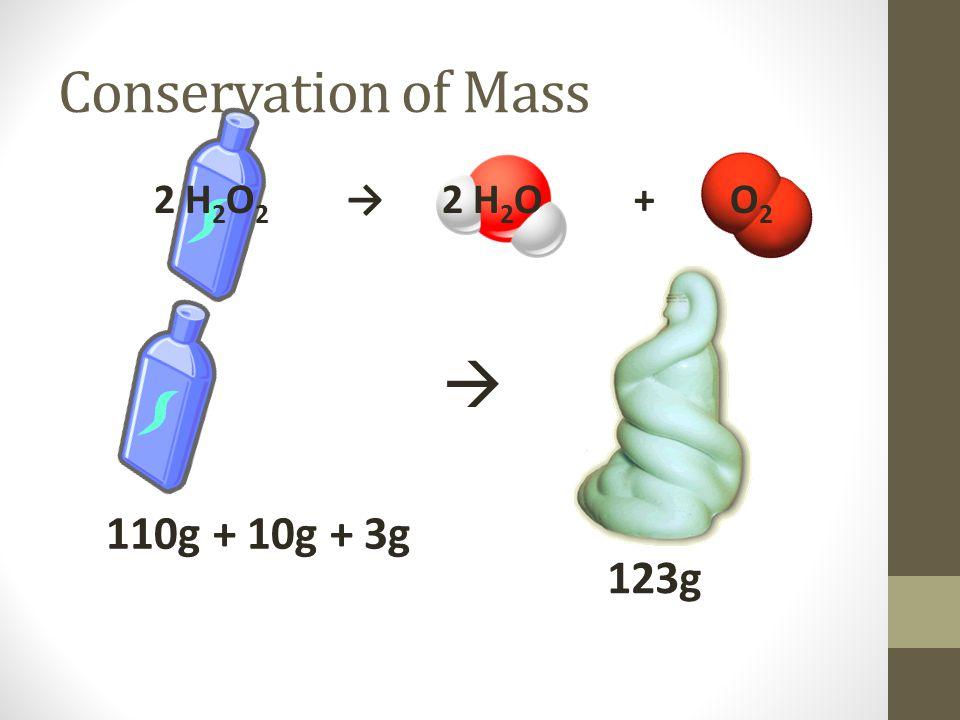Conservation of Mass 2 H 2 O 2 → 2 H 2 O+ O 2  110g + 10g + 3g 123g