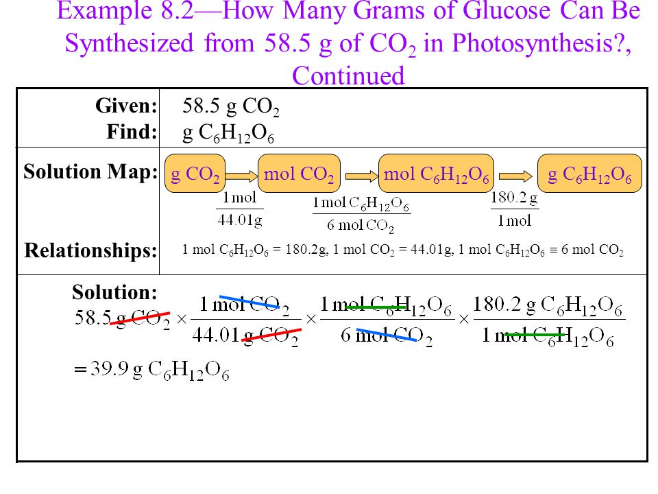 Example 8.2—How Many Grams of Glucose Can Be Synthesized from 58.5 g of CO 2 in Photosynthesis?, Continued 1 mol C 6 H 12 O 6 = 180.2g, 1 mol CO 2 = 44.01g, 1 mol C 6 H 12 O 6  6 mol CO 2 58.5 g CO 2 g C 6 H 12 O 6 Solution: Solution Map: Relationships: Given: Find: g C 6 H 12 O 6 mol CO 2 g CO 2 mol C 6 H 12 O 6