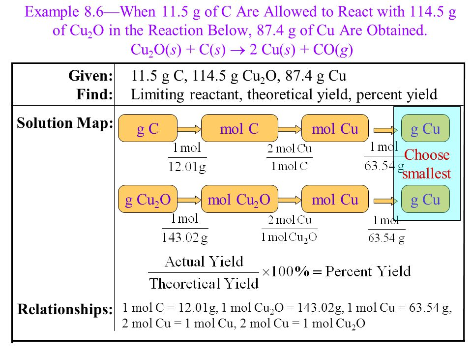 Example 8.6—When 11.5 g of C Are Allowed to React with 114.5 g of Cu 2 O in the Reaction Below, 87.4 g of Cu Are Obtained.