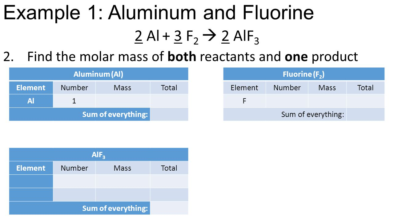 Example 1: Aluminum and Fluorine 2 Al + 3 F 2  2 AlF 3 2.Find the molar mass of both reactants and one product Aluminum (Al) Fluorine (F 2 ) ElementNumberMassTotal ElementNumberMassTotal Al1 F Sum of everything: AlF 3 ElementNumberMassTotal Sum of everything: