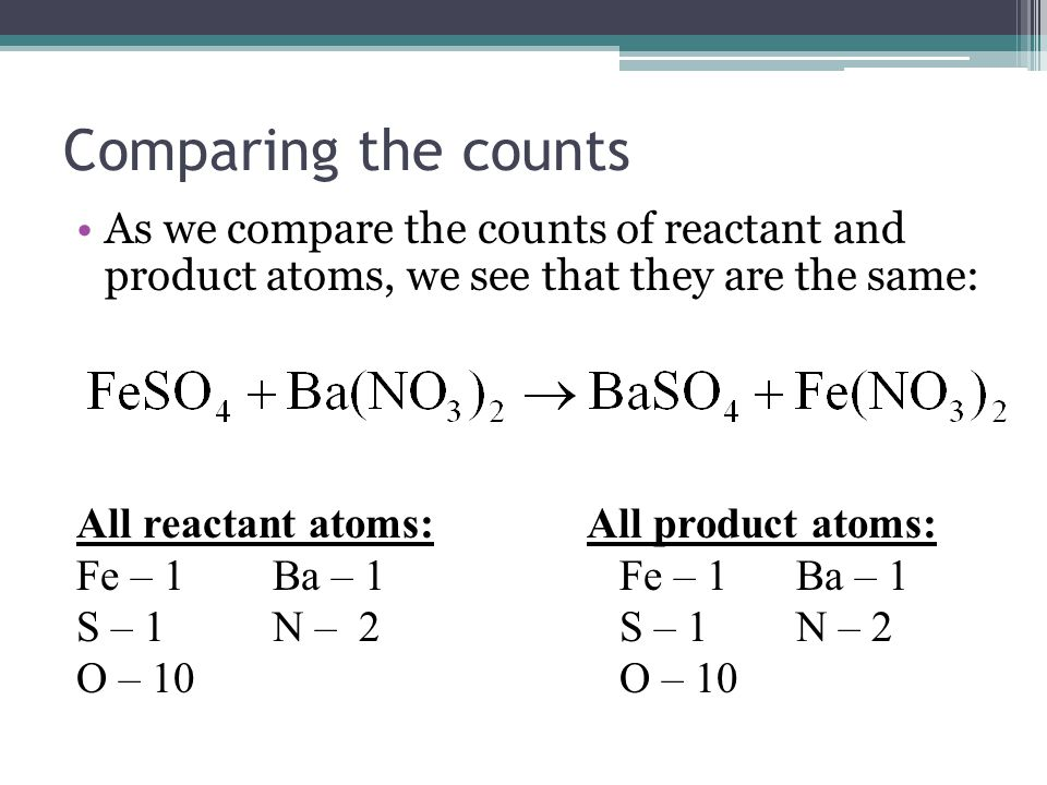 Comparing the counts As we compare the counts of reactant and product atoms, we see that they are the same: All reactant atoms: All product atoms: Fe – 1 Ba – 1 Fe – 1Ba – 1 S – 1N – 2 O – 10