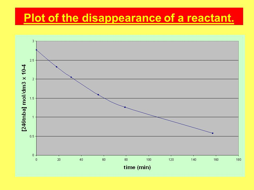 Plot of the disappearance of a reactant.