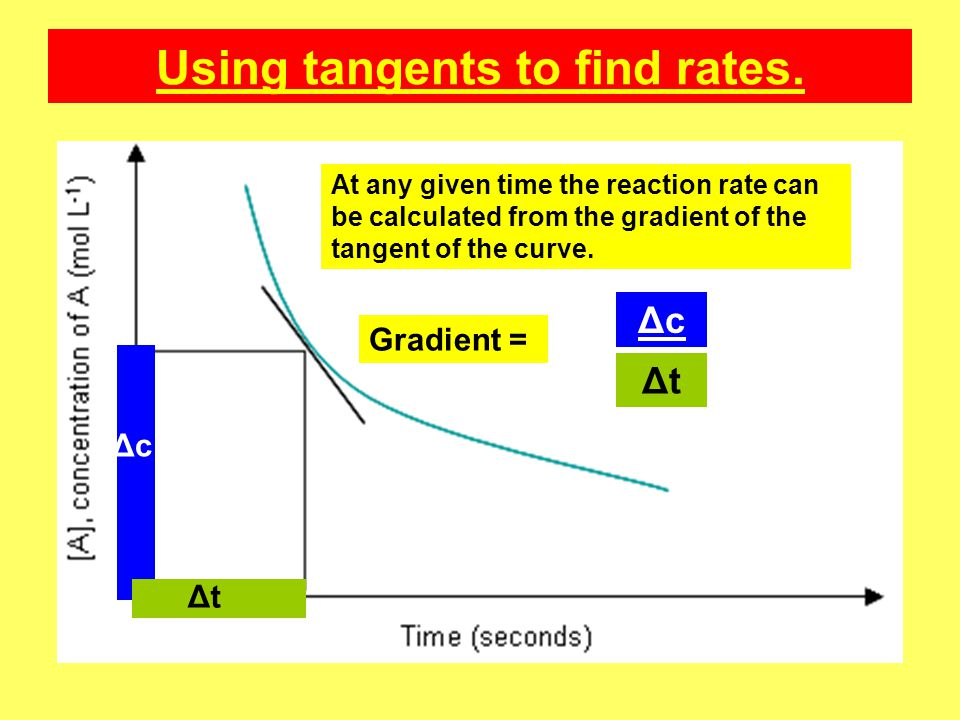 Using tangents to find rates.