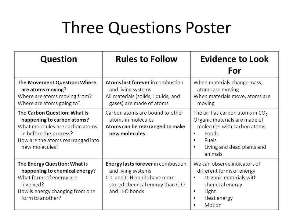 Three Questions Poster QuestionRules to FollowEvidence to Look For The Movement Question: Where are atoms moving.