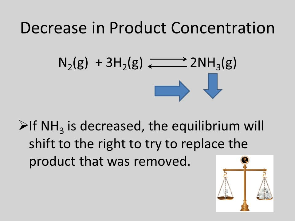 Decrease in Product Concentration N 2 (g) + 3H 2 (g) 2NH 3 (g)  If NH 3 is decreased, the equilibrium will shift to the right to try to replace the product that was removed.