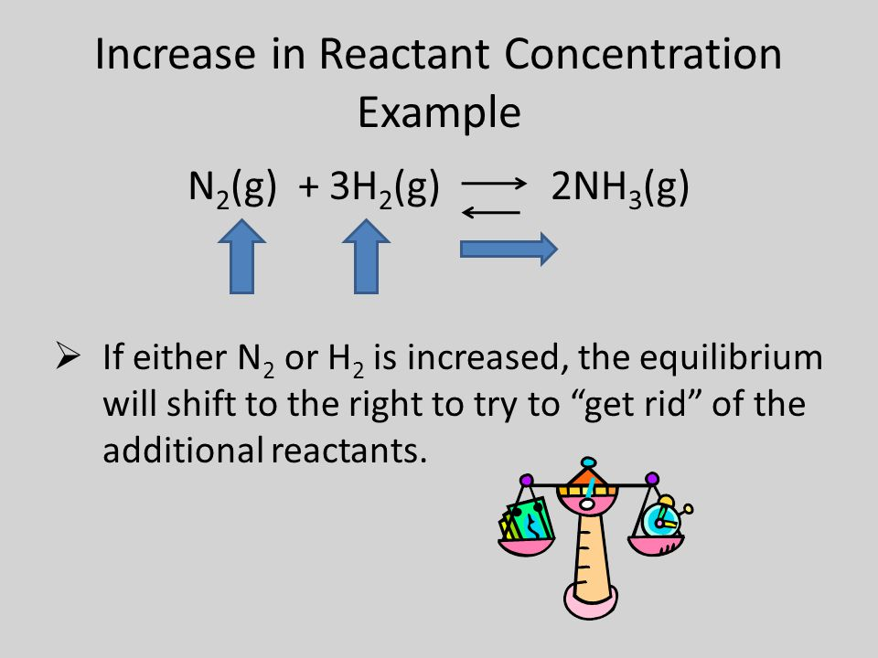 Increase in Reactant Concentration Example N 2 (g) + 3H 2 (g) 2NH 3 (g)  If either N 2 or H 2 is increased, the equilibrium will shift to the right to try to get rid of the additional reactants.