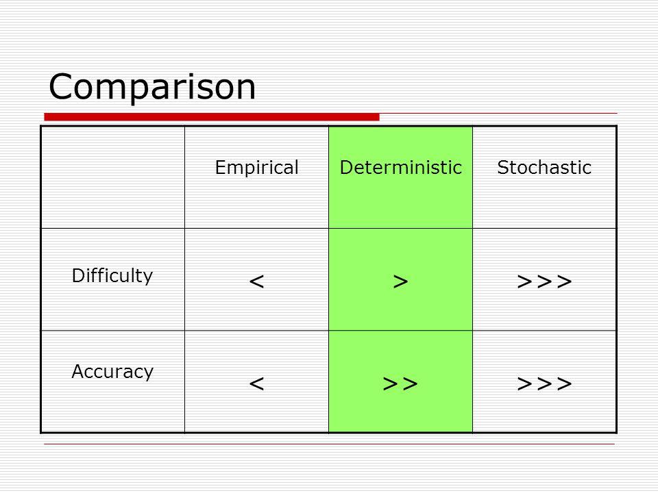 Comparison EmpiricalDeterministicStochastic Difficulty <>>>> Accuracy <>>>>>