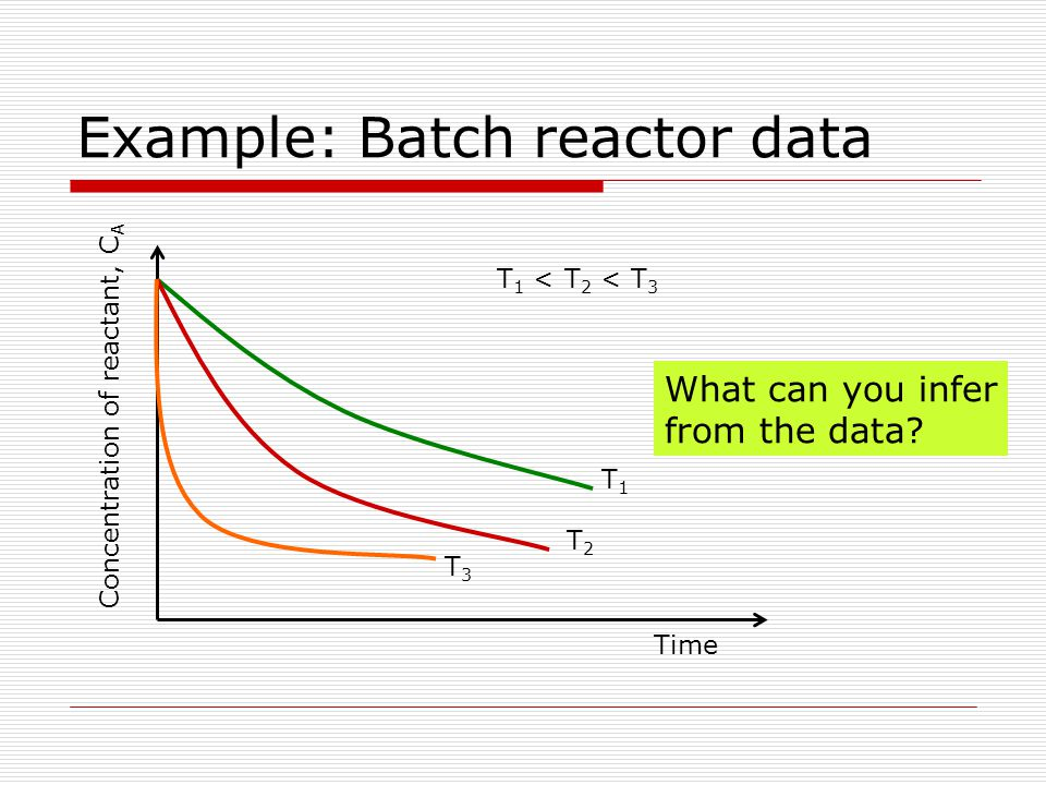 Example: Batch reactor data Time Concentration of reactant, C A T1T1 T2T2 T3T3 T 1 < T 2 < T 3 What can you infer from the data?