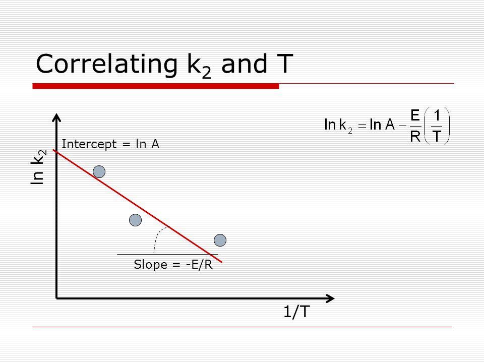Correlating k 2 and T ln k 2 1/T Slope = -E/R Intercept = ln A