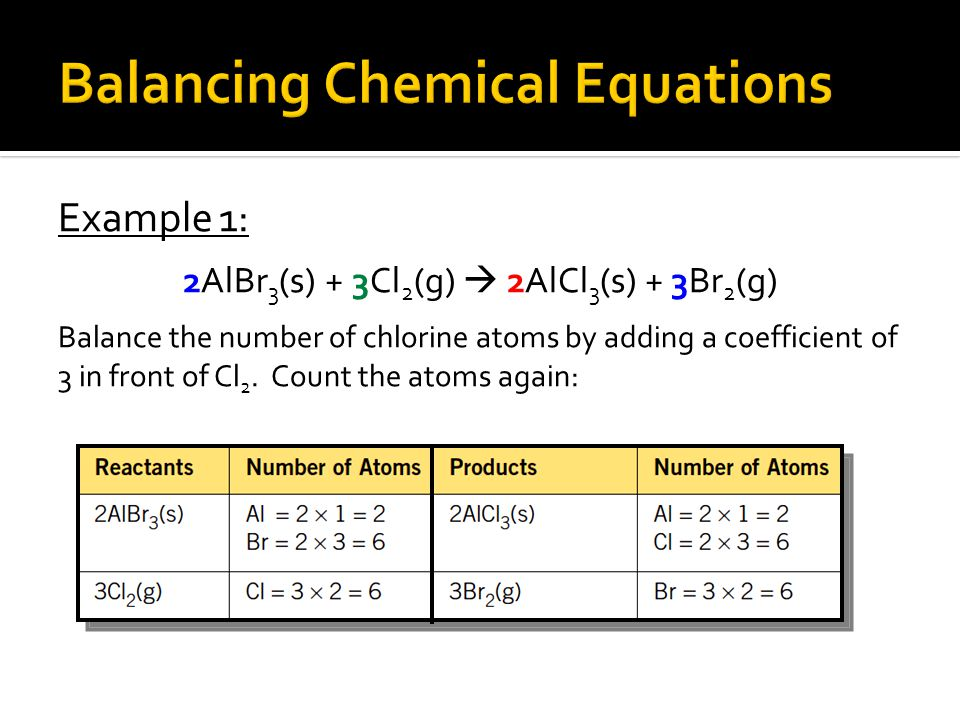 Example 1: 2AlBr 3 (s) + 3Cl 2 (g)  2AlCl 3 (s) + 3Br 2 (g) Balance the number of chlorine atoms by adding a coefficient of 3 in front of Cl 2. Count