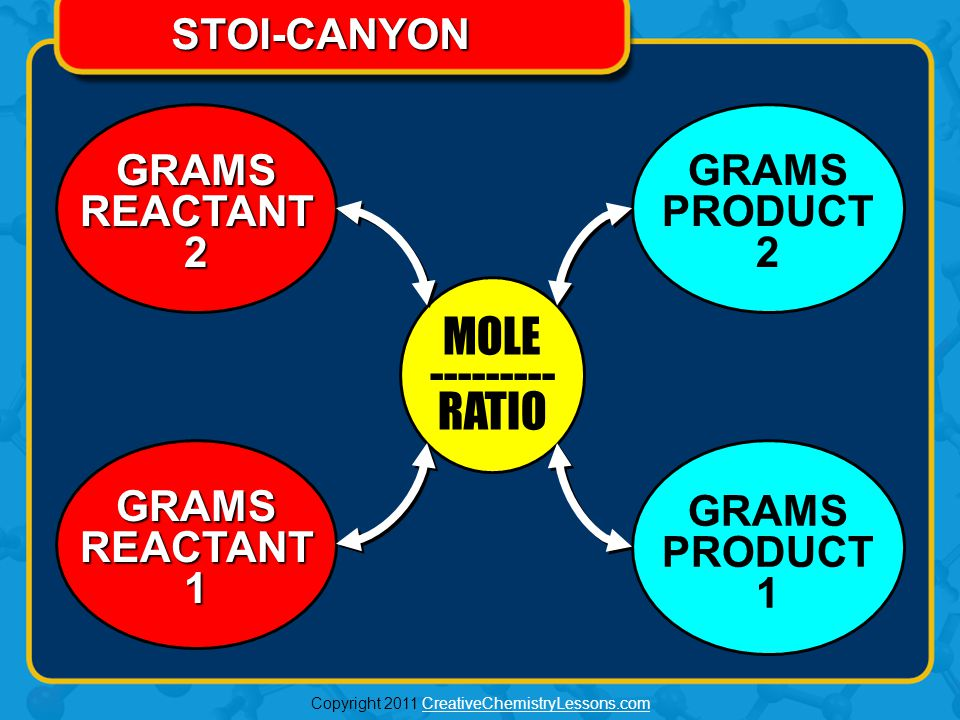 Copyright 2011 CreativeChemistryLessons.comCreativeChemistryLessons.com MOLE RATIO MOLE RATIO GRAMS REACTANT 1 GRAMS GRAMS REACTANT 2 GRAMS GRAMS PRODUCT 2 GRAMS PRODUCT 2 GRAMS PRODUCT 1 GRAMS PRODUCT 1 + + 2O22O2 2O22O2 1CO 2 1CH 4 2H2O2H2O 2H2O2H2O + +