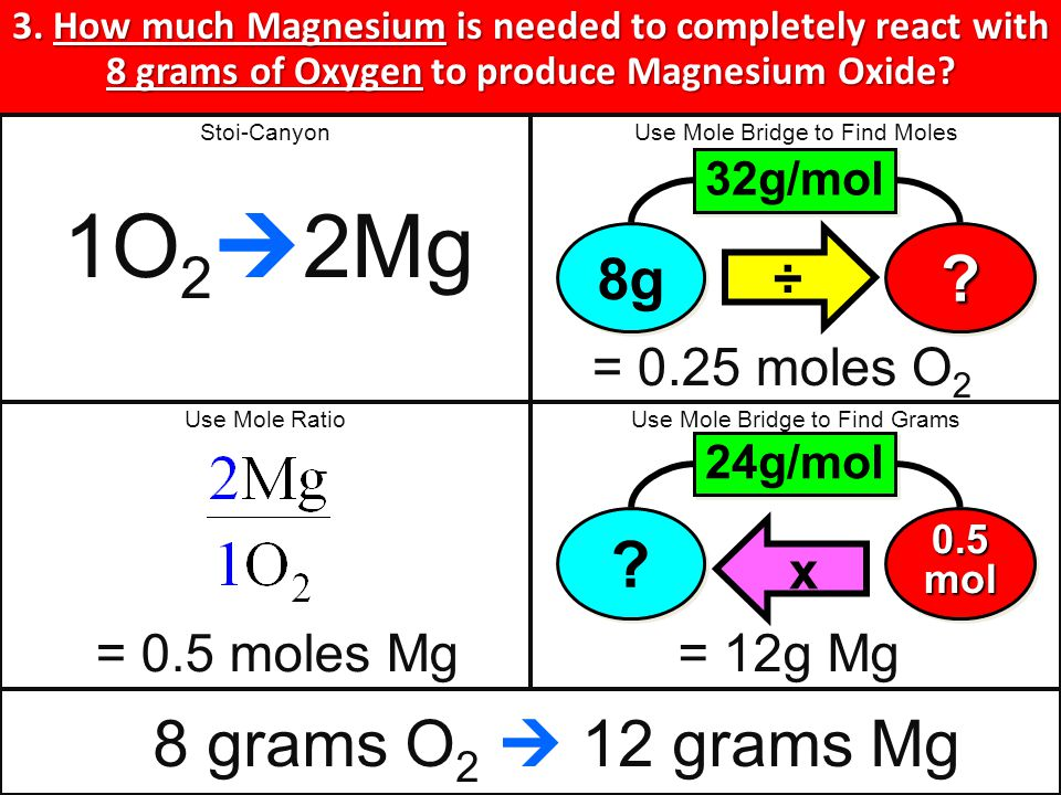 GRAMS REACTANT 1 GRAMS REACTANT 1 GRAMS REACTANT 2 GRAMS REACTANT 2 GRAMS PRODUCT 1 GRAMS PRODUCT 1 + + 1O21O2 1O21O2 2MgO 2Mg 3.