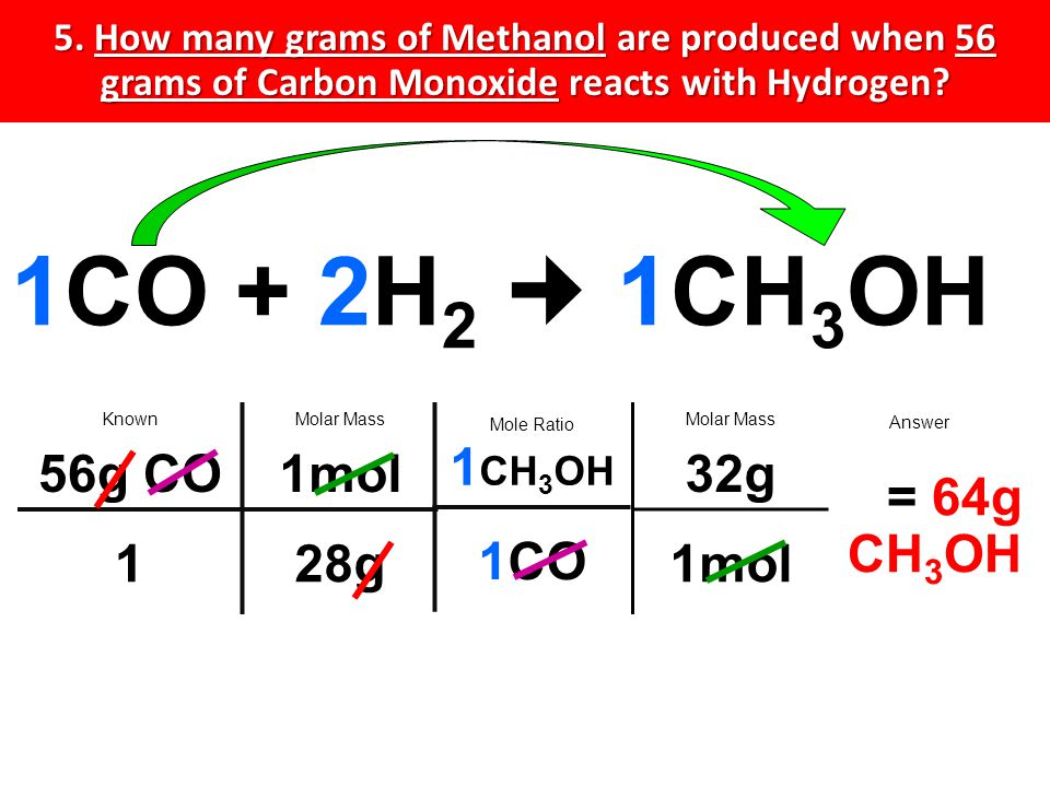 5. How many grams of Methanol are produced when 56 grams of Carbon Monoxide reacts with Hydrogen.