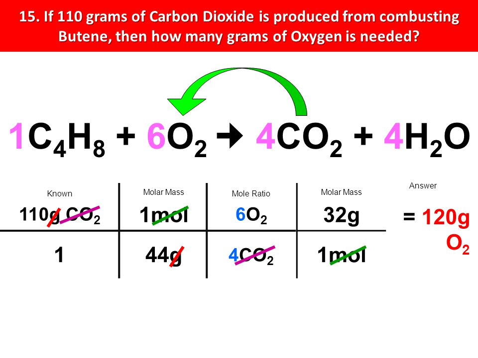 15. If 110 grams of Carbon Dioxide is produced from combusting Butene, then how many grams of Oxygen is needed? Stoi-CanyonUse Mole Bridge to Find Mol