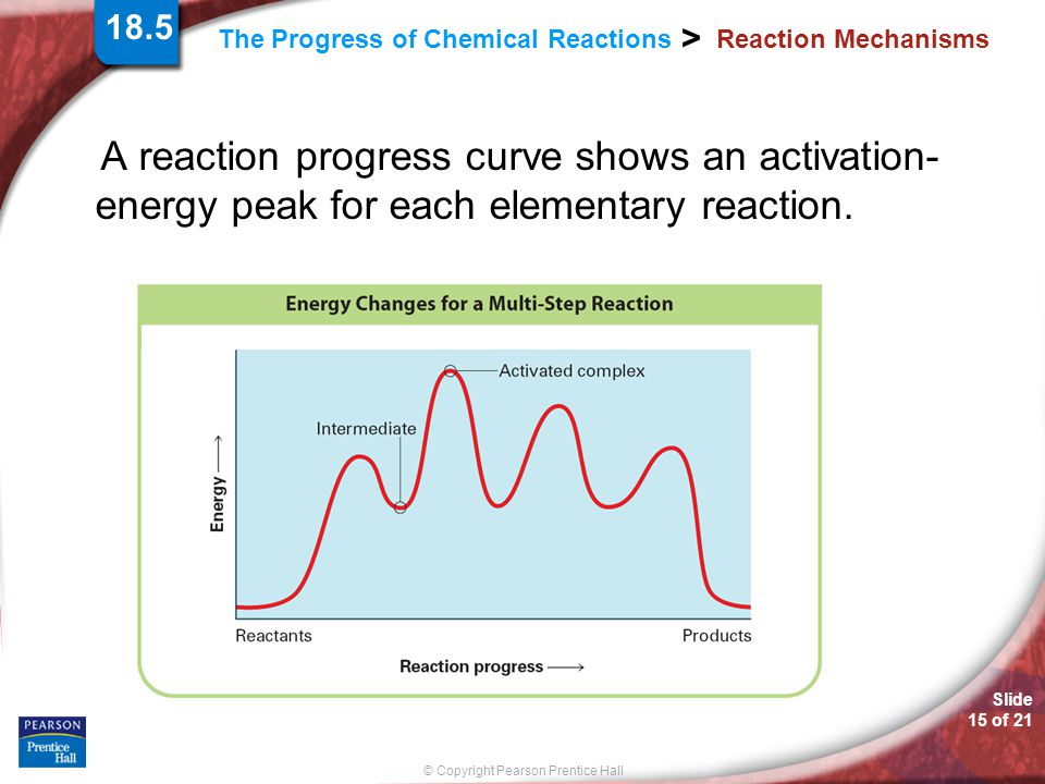 Slide 15 of 21 © Copyright Pearson Prentice Hall > The Progress of Chemical Reactions Reaction Mechanisms A reaction progress curve shows an activation- energy peak for each elementary reaction.