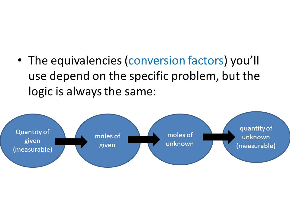 The equivalencies (conversion factors) you'll use depend on the specific problem, but the logic is always the same: Quantity of given (measurable) moles of given moles of unknown quantity of unknown (measurable)