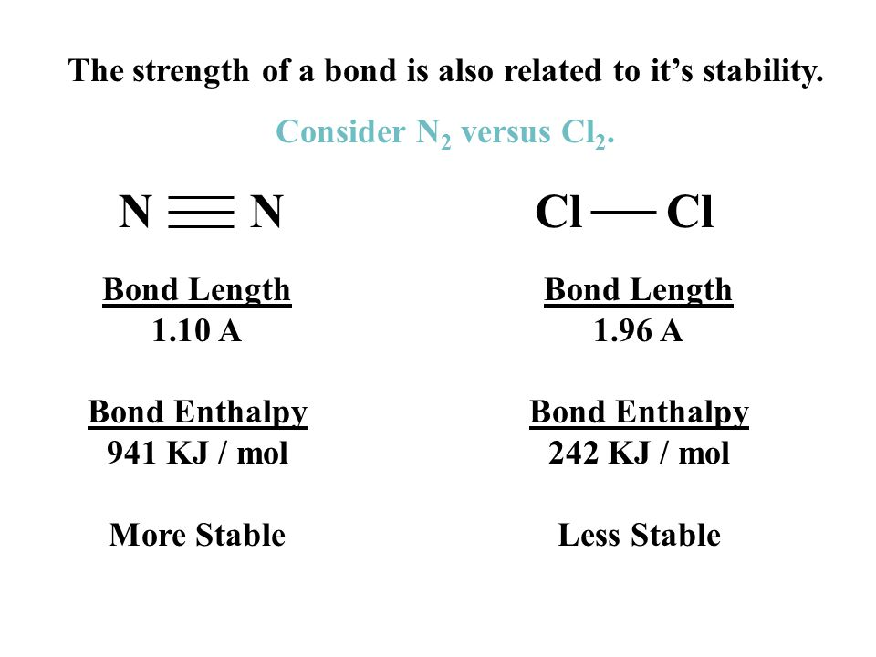 The strength of a bond is also related to it's stability.