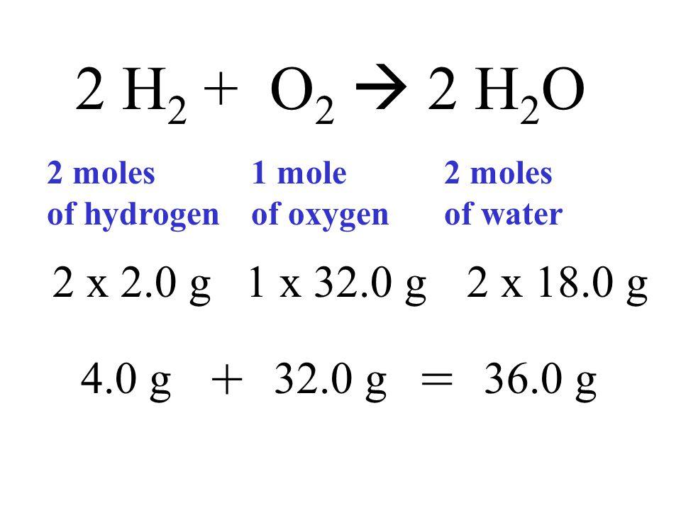 2 H 2 + O 2  2 H 2 O 2 moles of hydrogen 1 mole of oxygen 2 moles of water 2 x 2.0 g1 x 32.0 g2 x 18.0 g 4.0 g32.0 g36.0 g +=