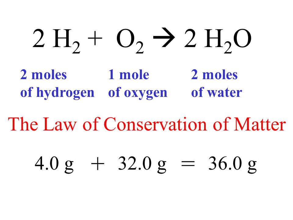 2 H 2 + O 2  2 H 2 O 2 moles of hydrogen 1 mole of oxygen 2 moles of water 4.0 g32.0 g36.0 g += The Law of Conservation of Matter