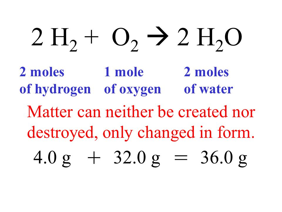 2 H 2 + O 2  2 H 2 O 2 moles of hydrogen 1 mole of oxygen 2 moles of water 4.0 g32.0 g36.0 g += Matter can neither be created nor destroyed, only cha
