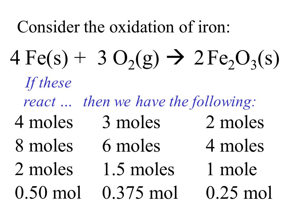 Consider the oxidation of iron: Fe(s) + O 2 (g)  Fe 2 O 3 (s) 432 If these react … then we have the following: 8 moles 6 moles4 moles 2 moles 1.5 mol