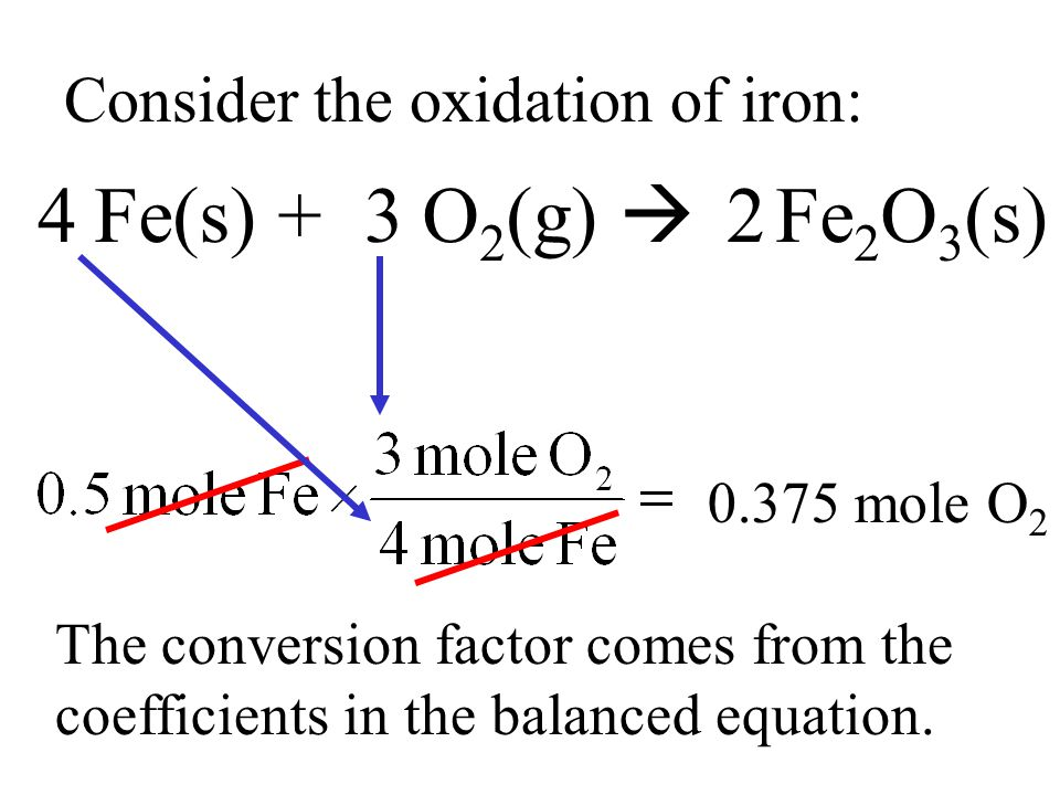Consider the oxidation of iron: Fe(s) + O 2 (g)  Fe 2 O 3 (s) 432 The conversion factor comes from the coefficients in the balanced equation. 0.375 m